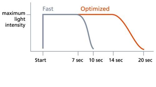 график мощности светового потока в режиме sler