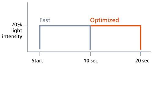 график мощности светового потока в режиме soft